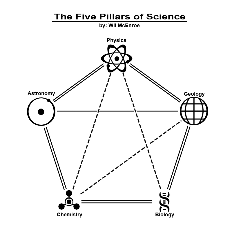 Wil's diagram of the Five Pillars of Science